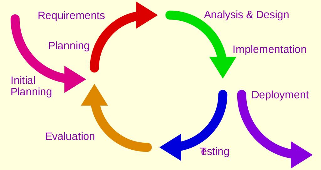 La méthode agile appliquée au brainstorming en ligne